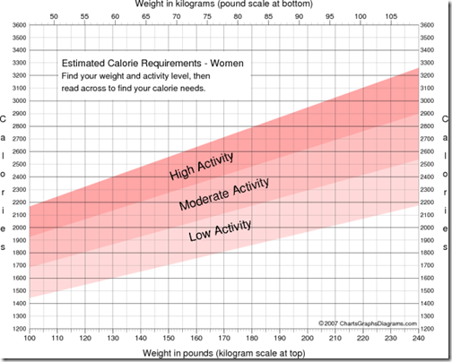 calorie-requirement-women
