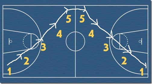 ladderdiagram